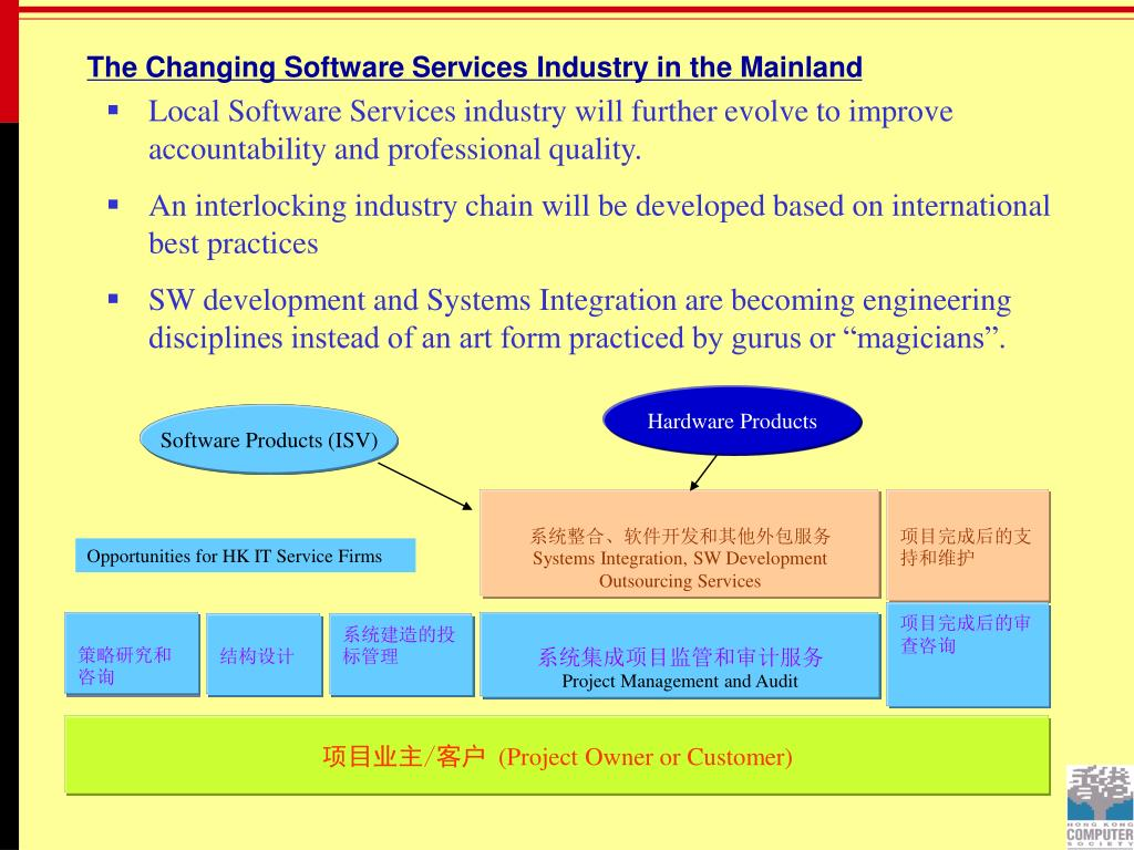 Software Products (ISV)