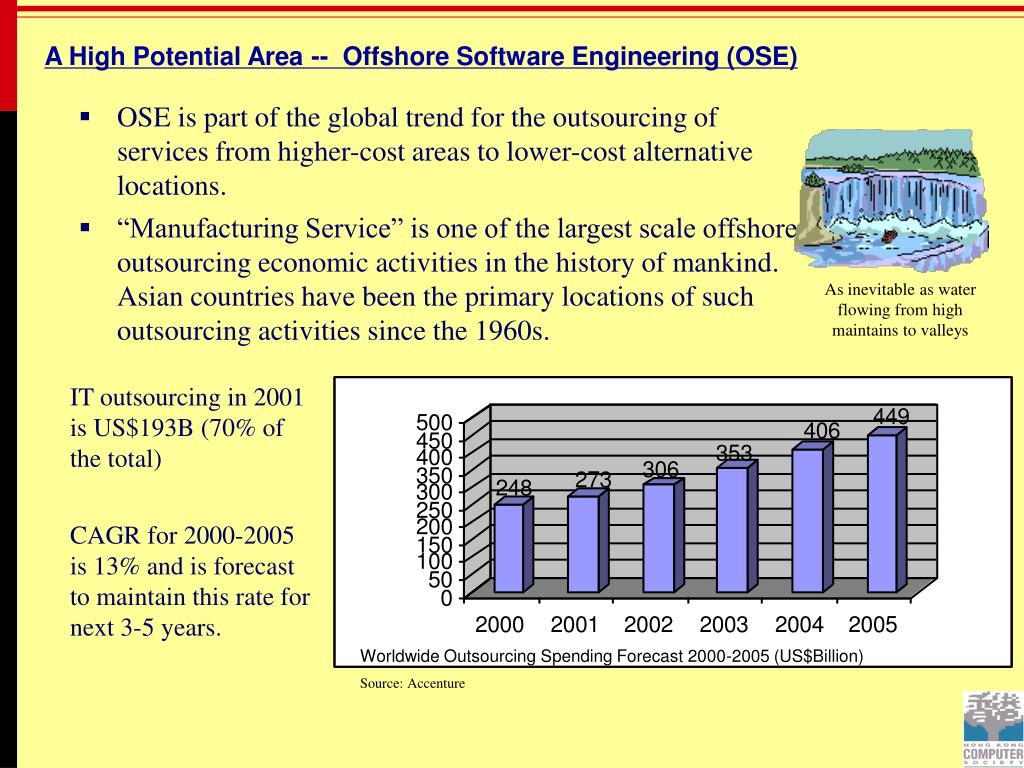 A High Potential Area --  Offshore Software Engineering (OSE)