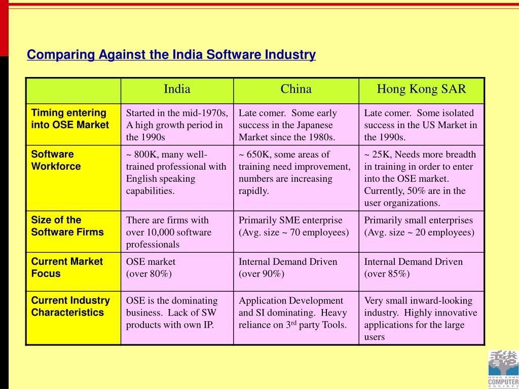 Comparing Against the India Software Industry