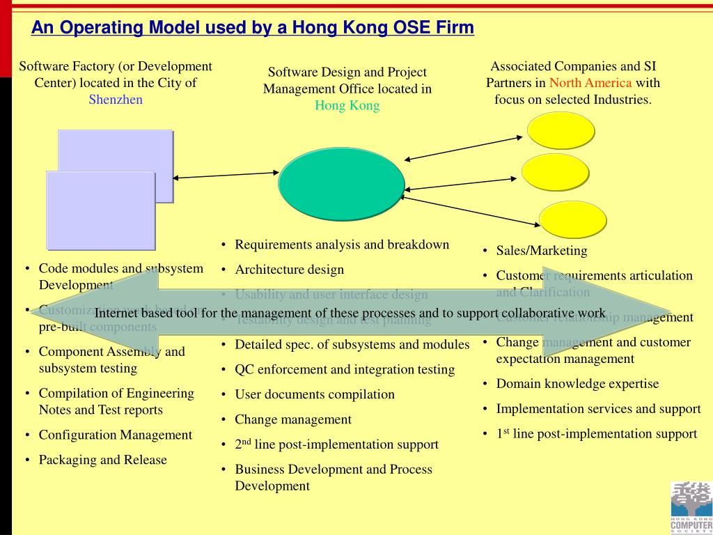An Operating Model used by a Hong Kong OSE Firm