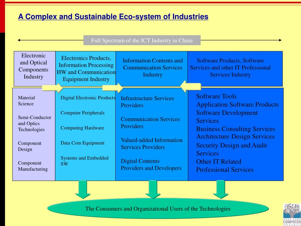 A Complex and Sustainable Eco-system of Industries