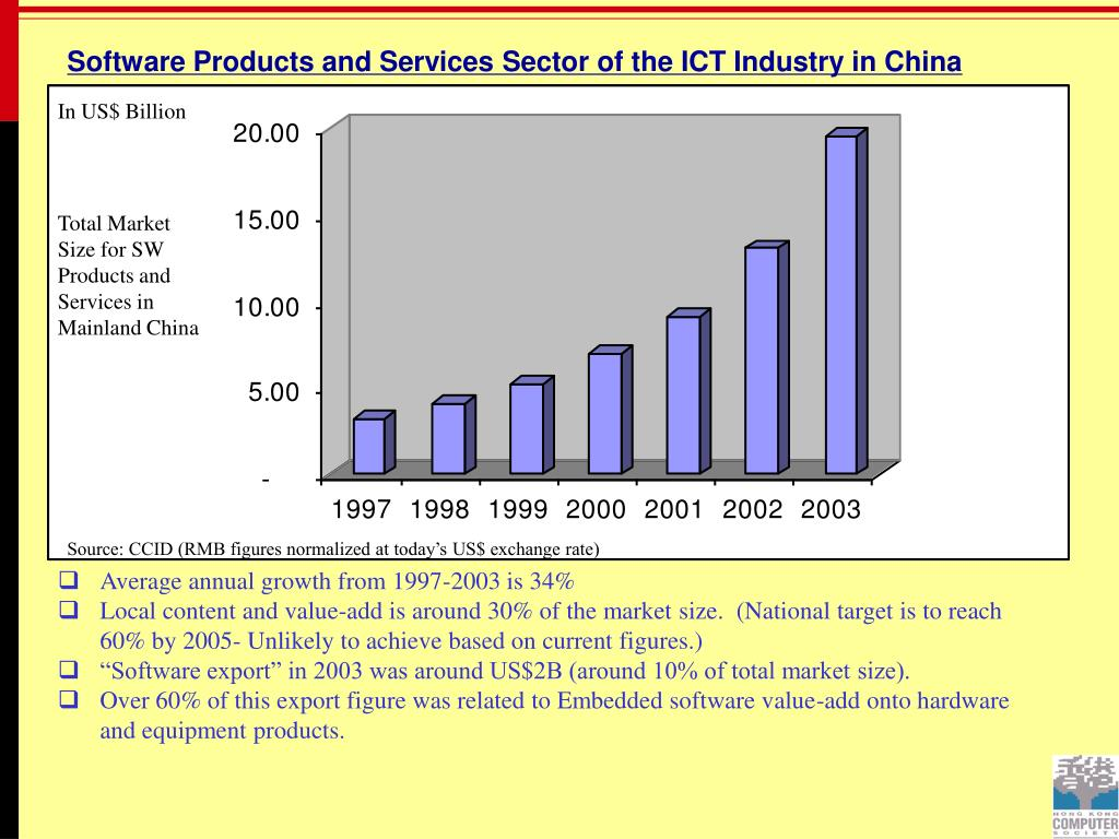 Software Products and Services Sector of the ICT Industry in China