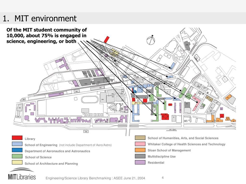 1.  MIT environment
