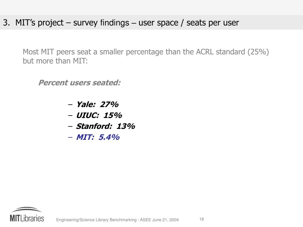Most MIT peers seat a smaller percentage than the ACRL standard (25%) but more than MIT: