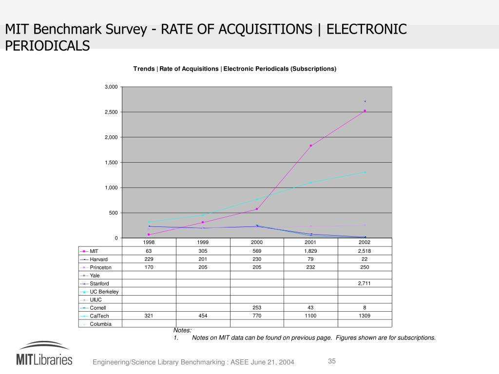 MIT Benchmark Survey - RATE OF ACQUISITIONS | ELECTRONIC PERIODICALS