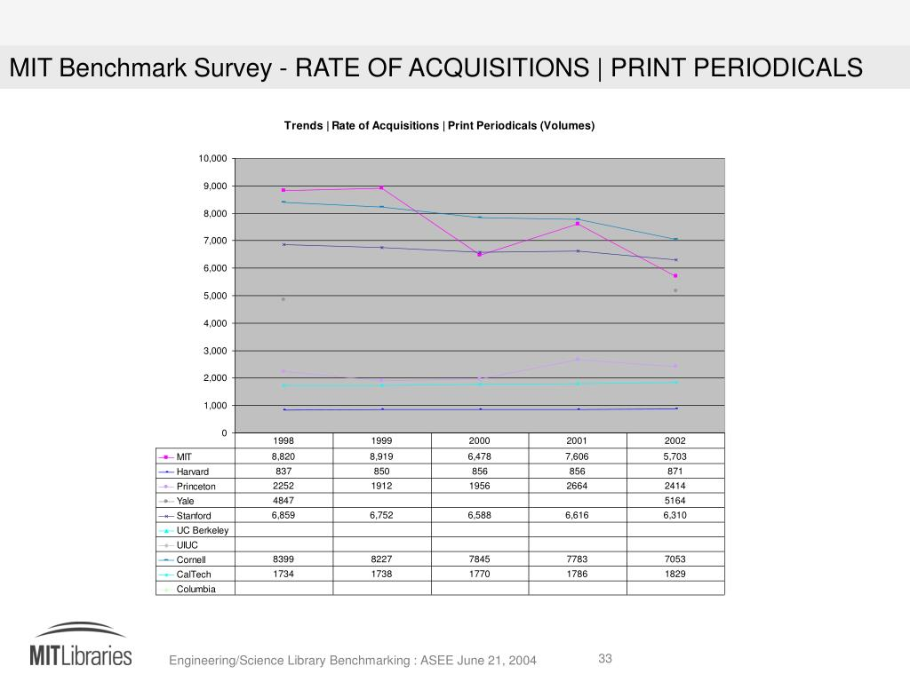 MIT Benchmark Survey - RATE OF ACQUISITIONS | PRINT PERIODICALS