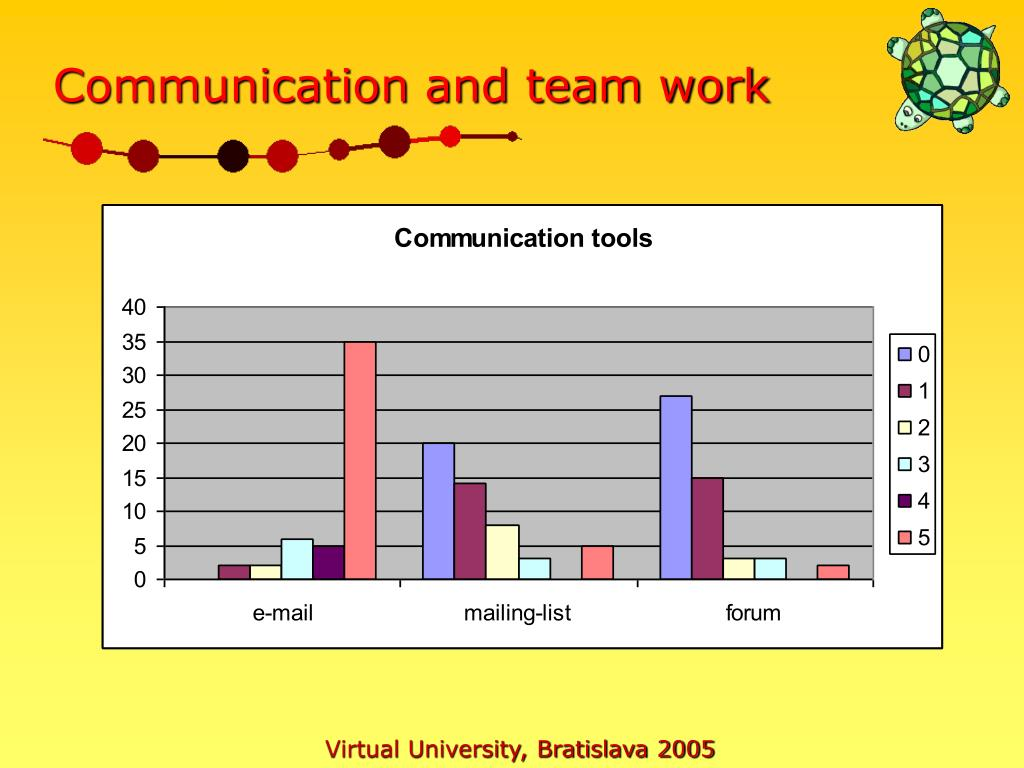 Communication and team work