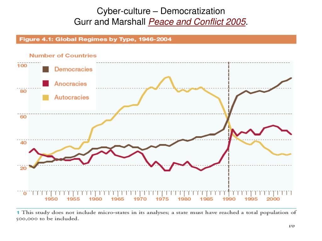 Cyber-culture – Democratization