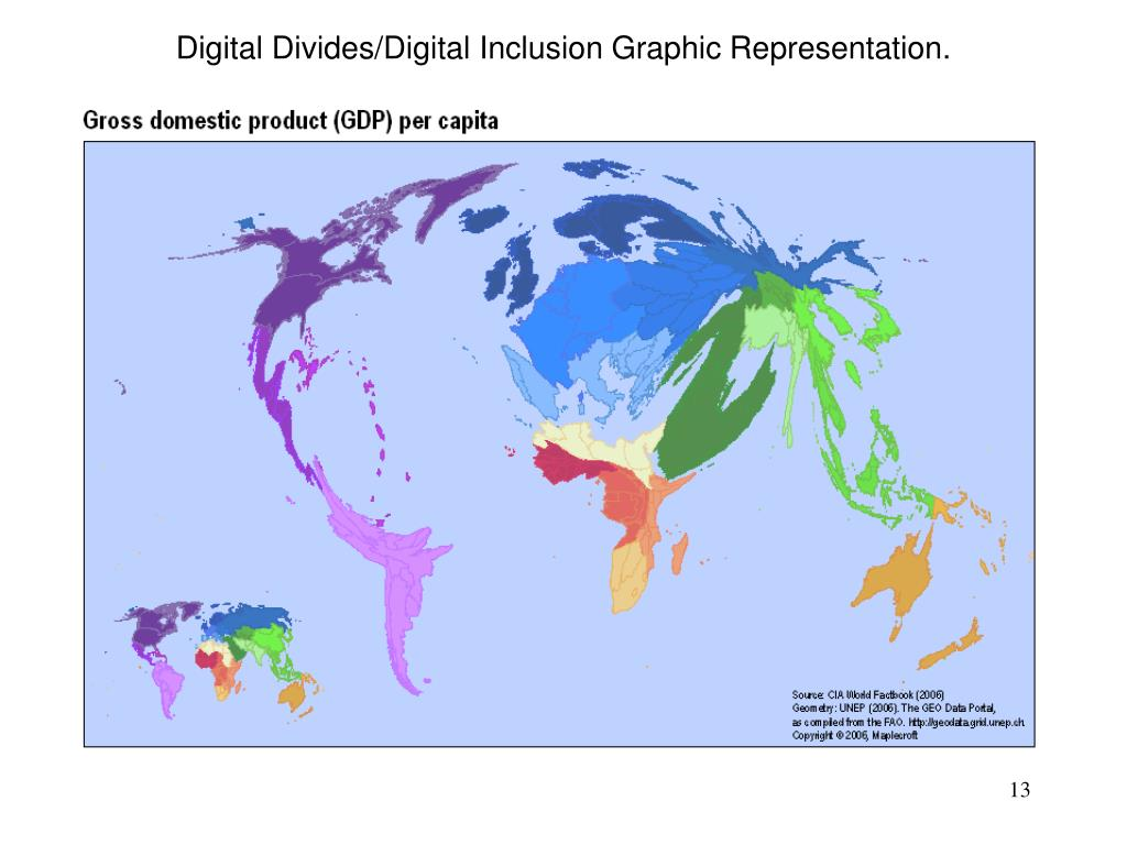 Digital Divides/Digital Inclusion Graphic Representation.