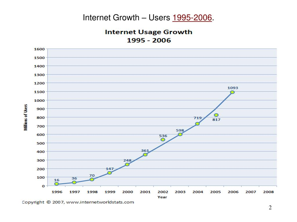 Internet Growth – Users