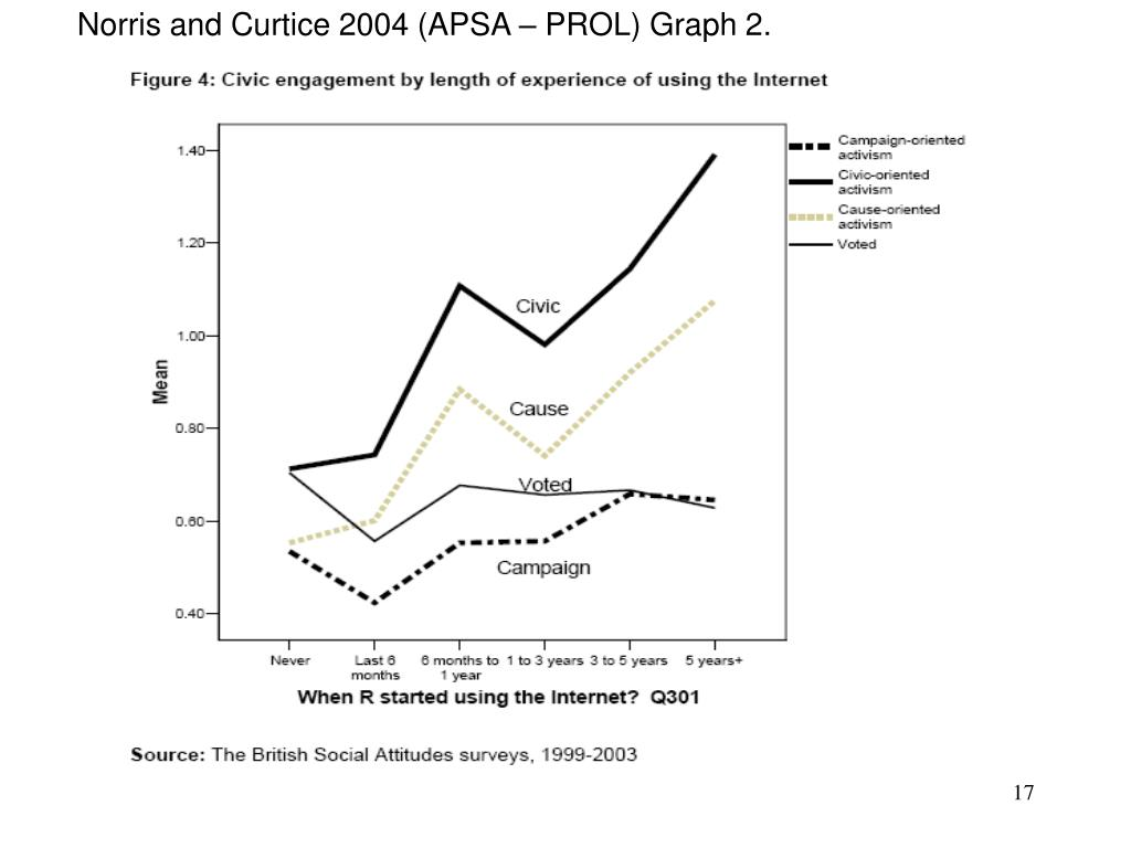 Norris and Curtice 2004 (APSA – PROL) Graph 2.
