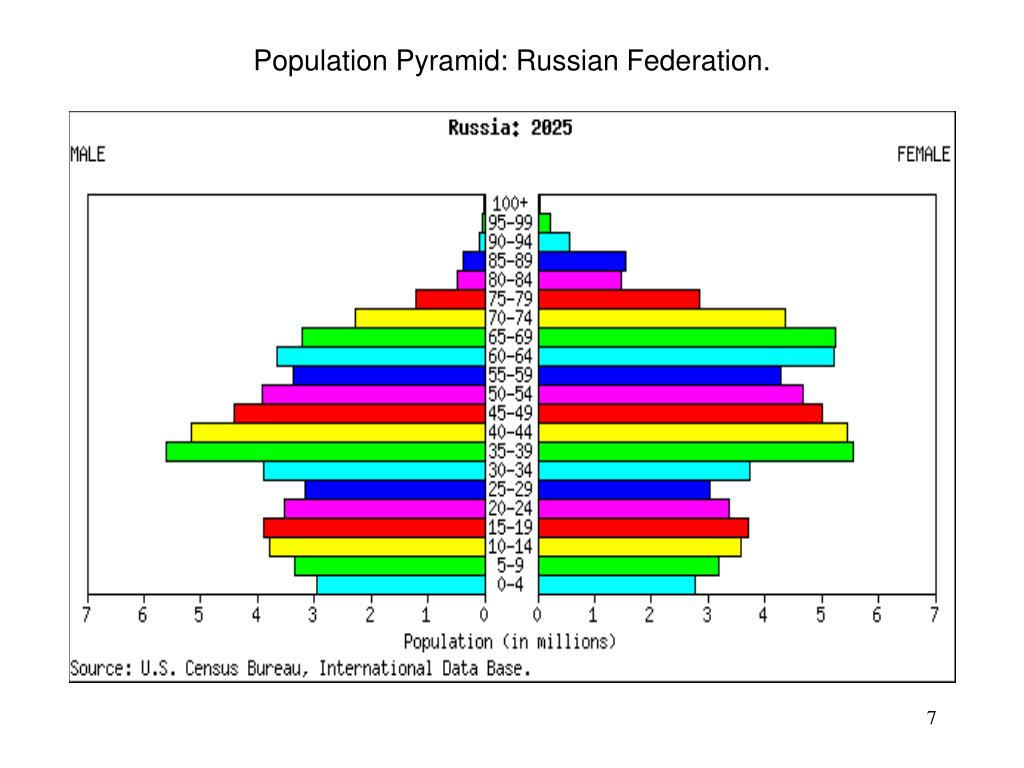 Population Pyramid: Russian Federation.