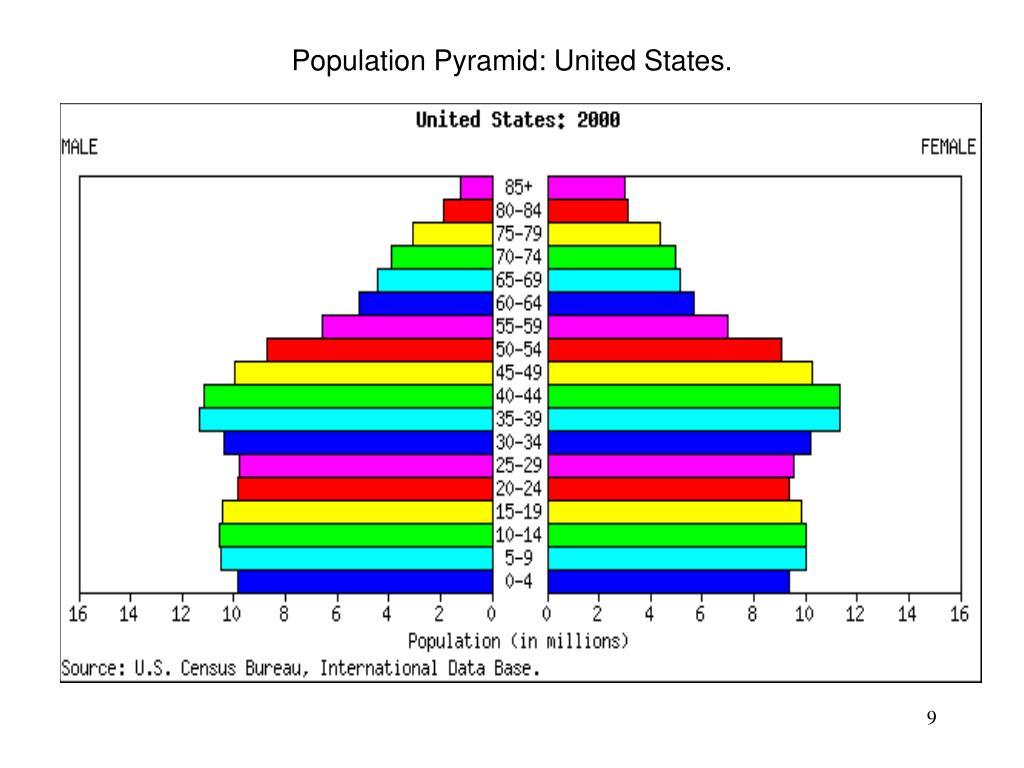 Population Pyramid: United States.