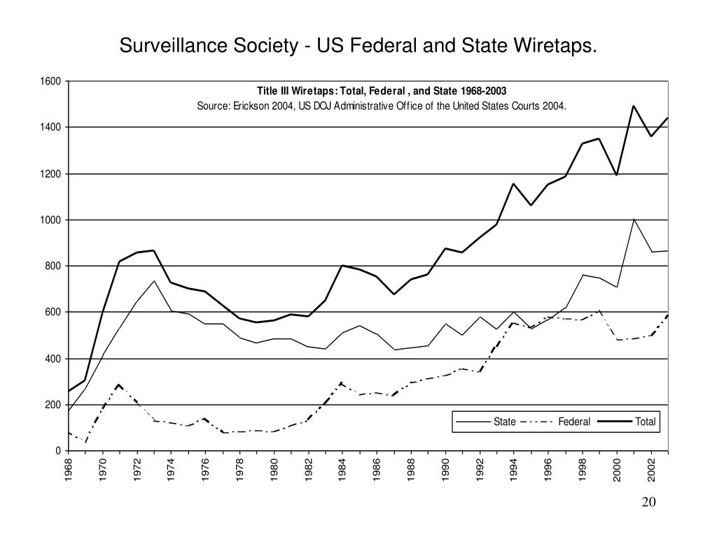 Surveillance Society - US Federal and State Wiretaps.