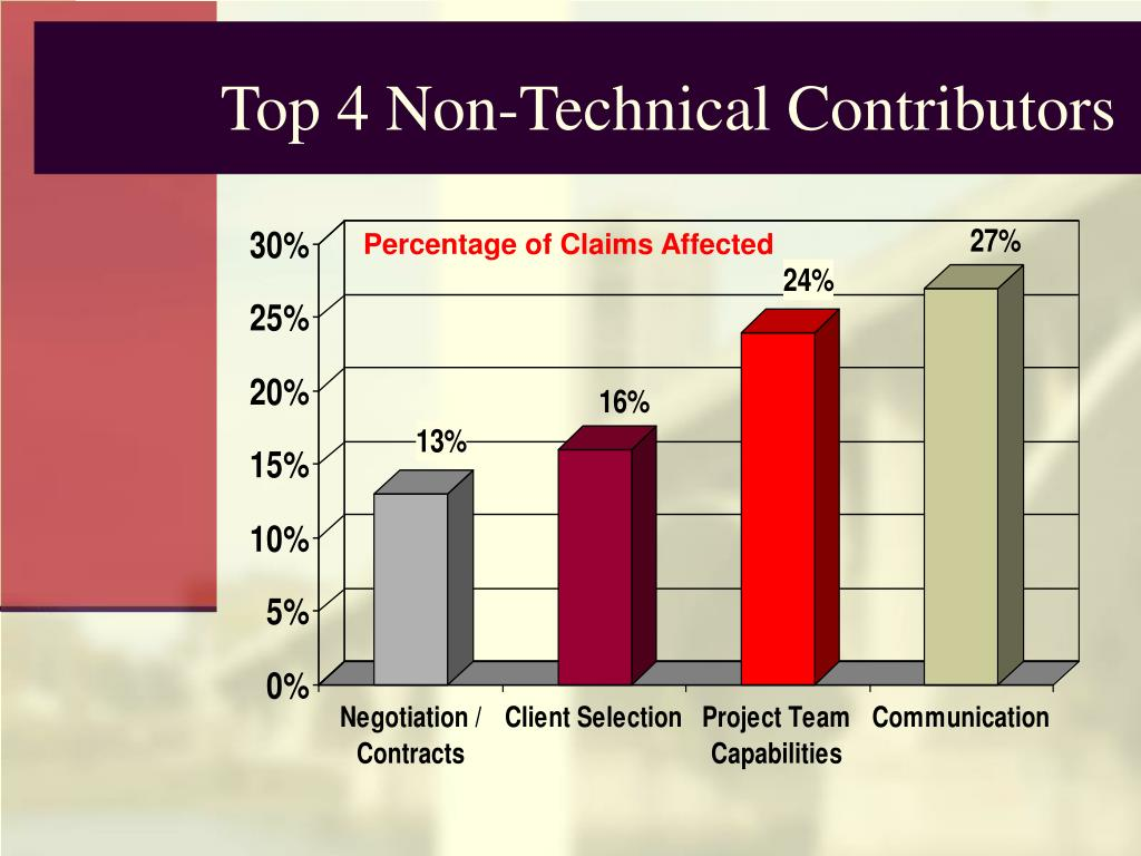Top 4 Non-Technical Contributors