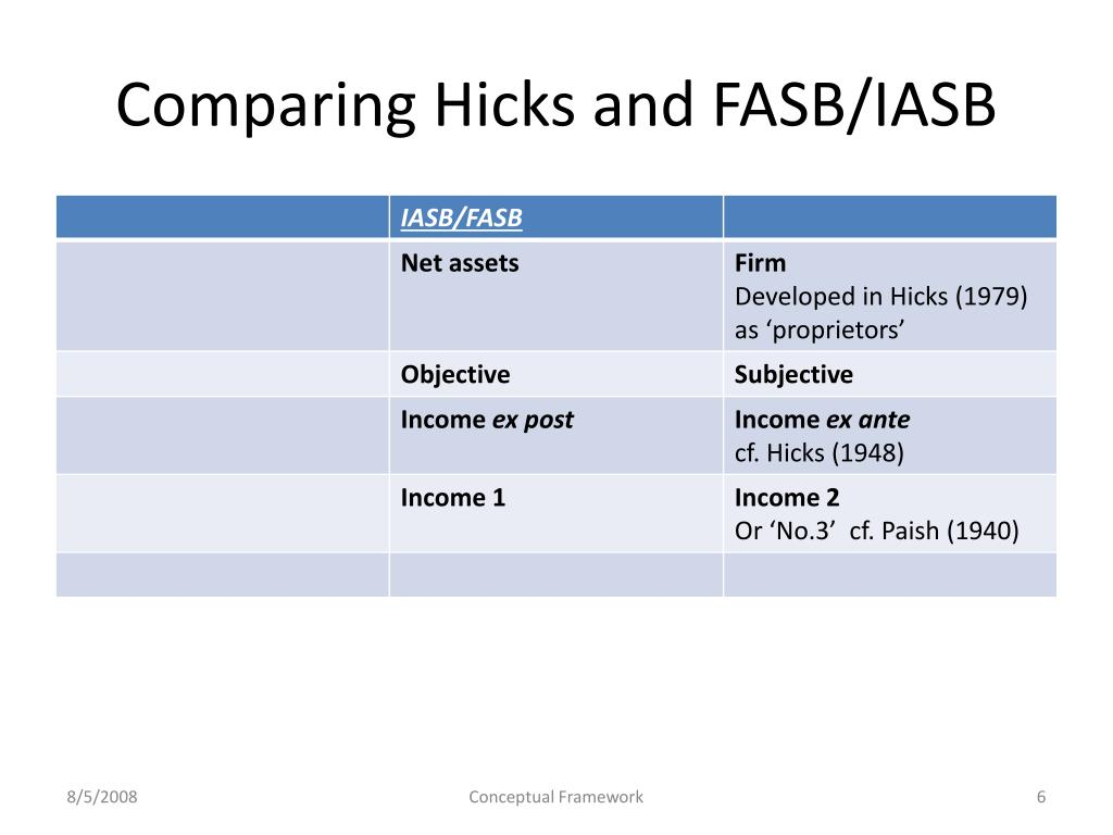 Comparing Hicks and FASB/IASB