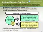 additional financing flow concept