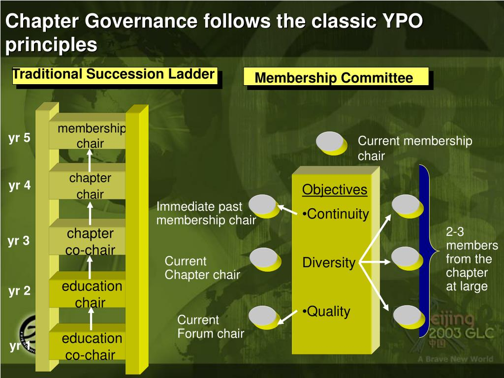 Chapter Governance follows the classic YPO  principles