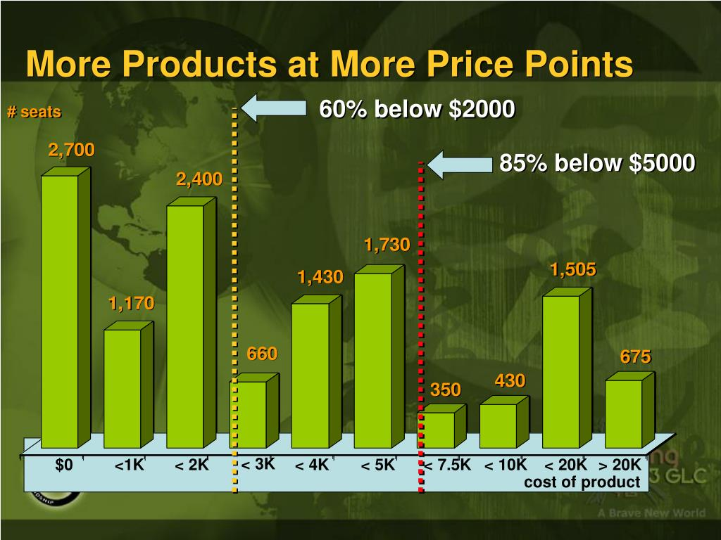 More Products at More Price Points