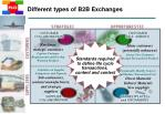 different types of b2b exchanges