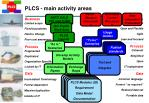 plcs main activity areas