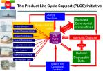 the product life cycle support plcs initiative16