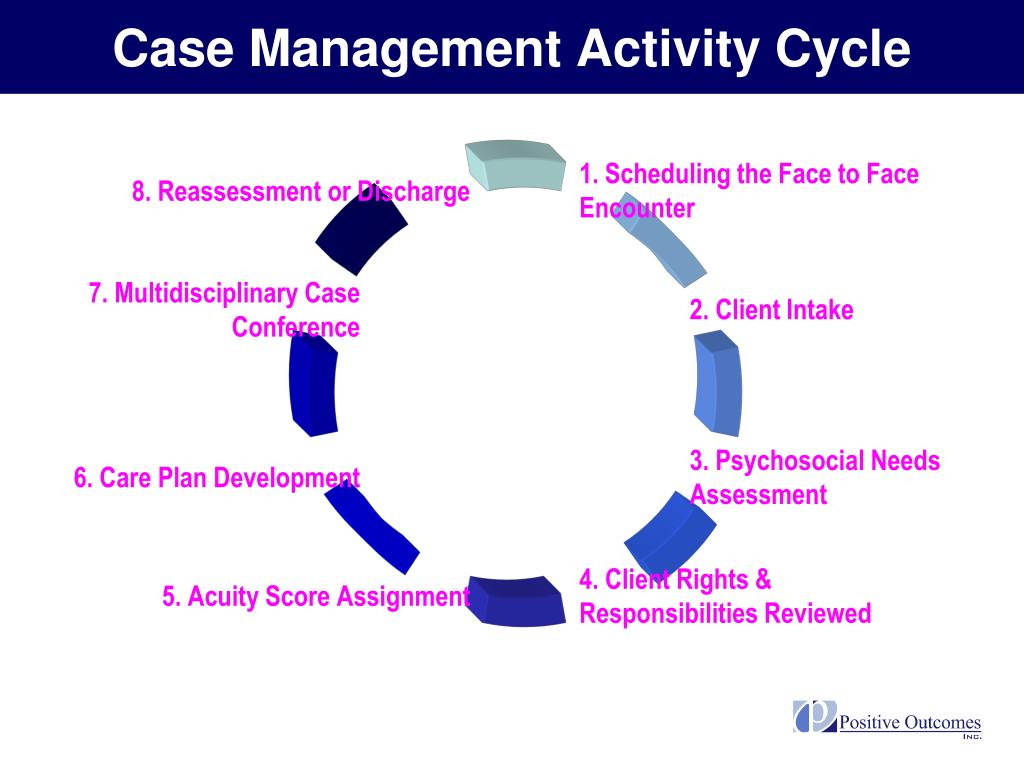 Case Management Activity Cycle