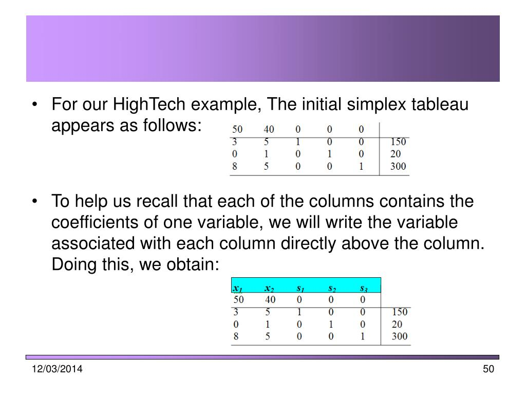 For our HighTech example, The initial simplex tableau appears as follows: