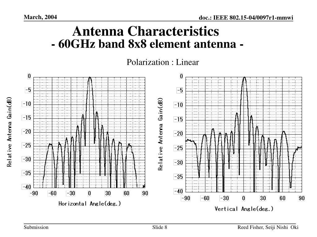 Antenna Characteristics