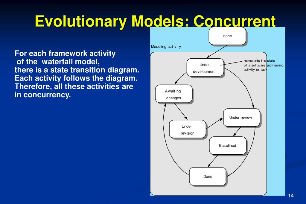 Evolutionary Models: Concurrent