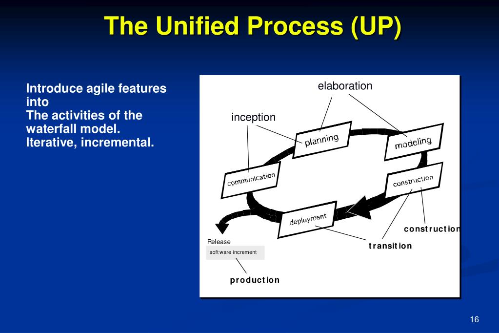 The Unified Process (UP)