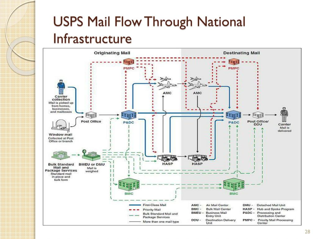 USPS Mail Flow Through National Infrastructure