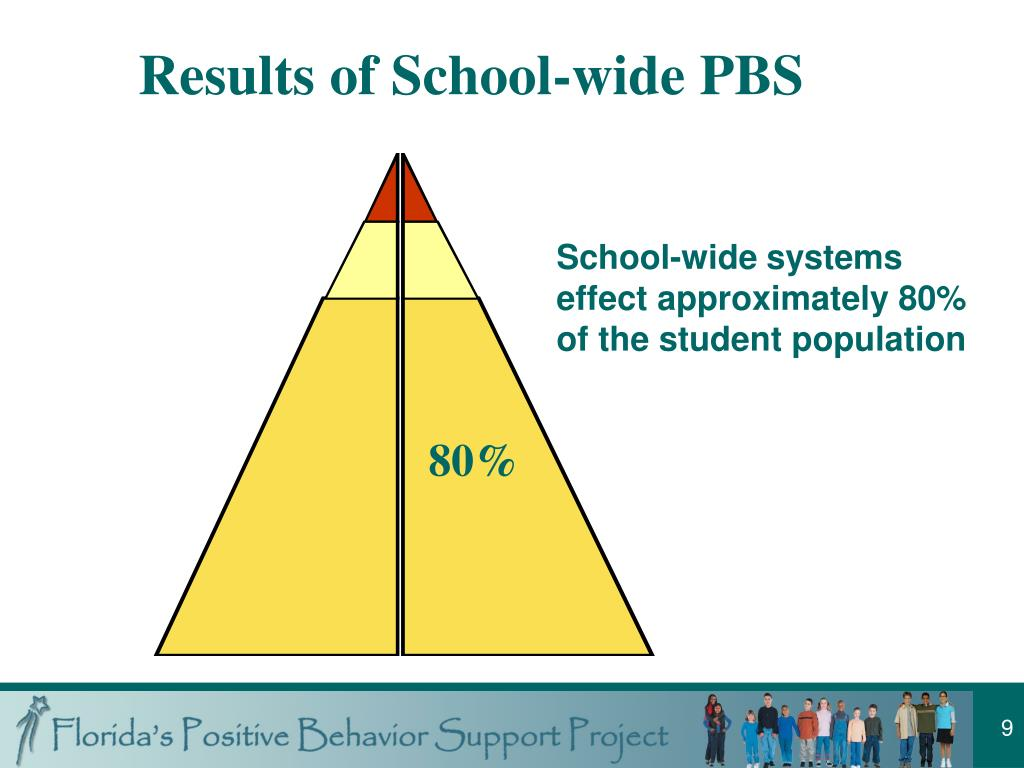 Results of School-wide PBS