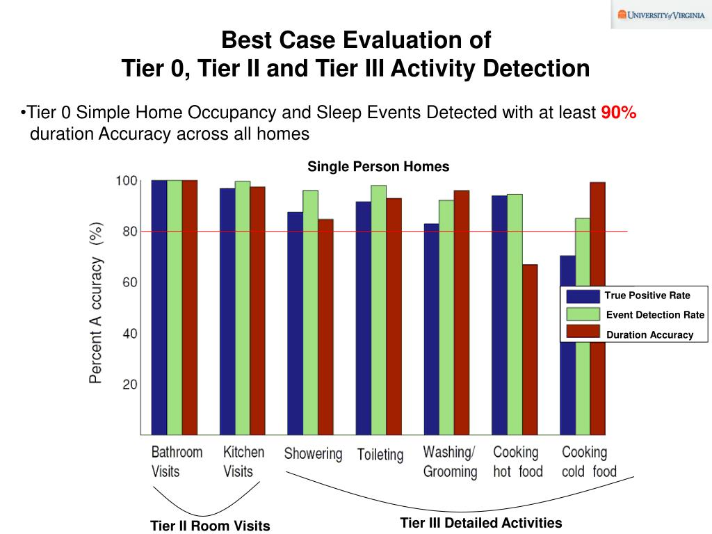 Best Case Evaluation of