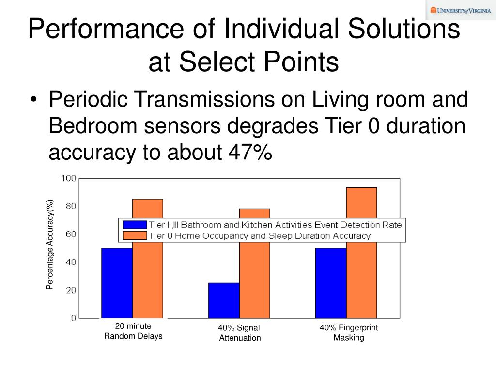 Performance of Individual Solutions at Select Points