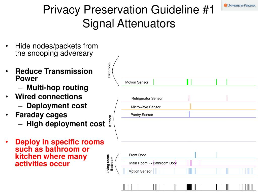 Privacy Preservation Guideline #1