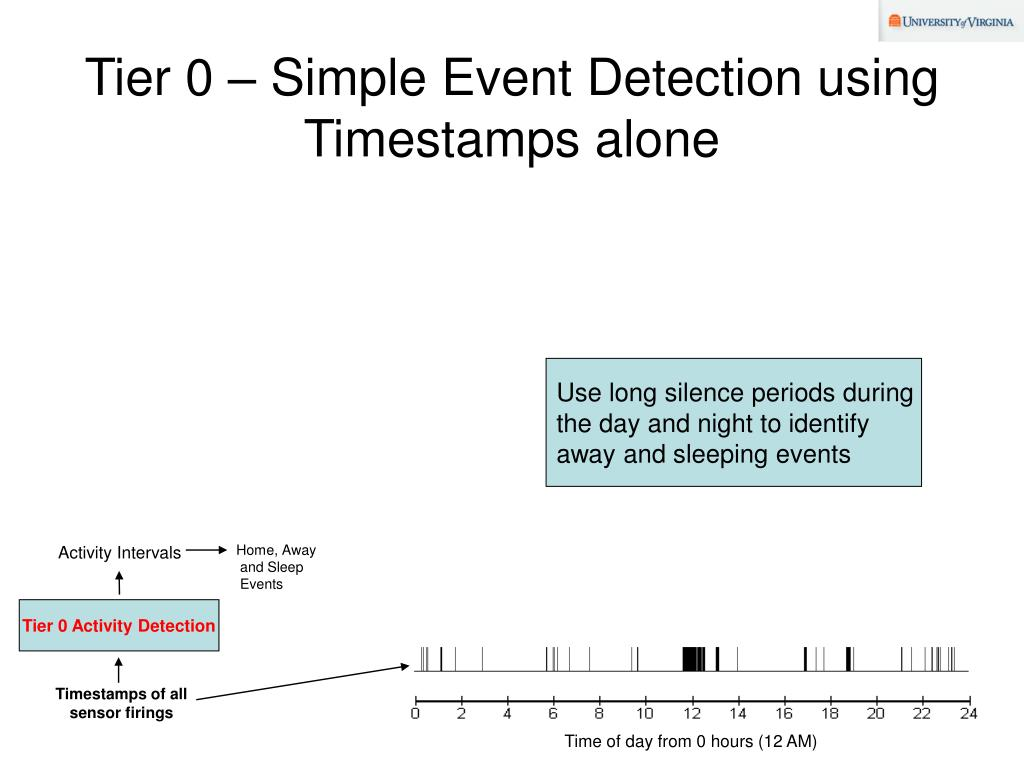 Tier 0 – Simple Event Detection using Timestamps alone