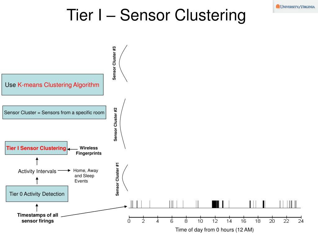 Tier I – Sensor Clustering