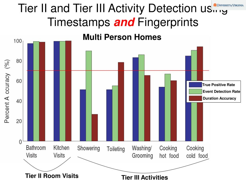 Tier II and Tier III Activity Detection using Timestamps