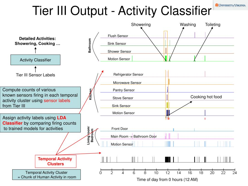 Tier III Output - Activity Classifier