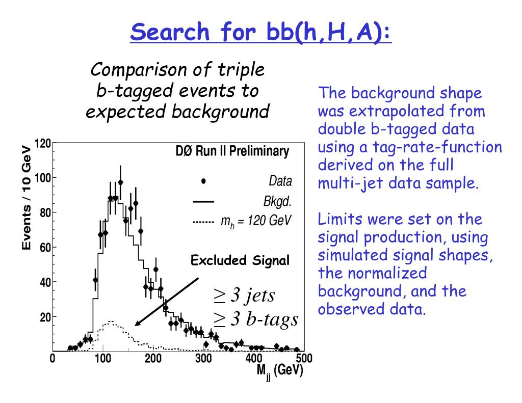 Search for bb(h,H,A):
