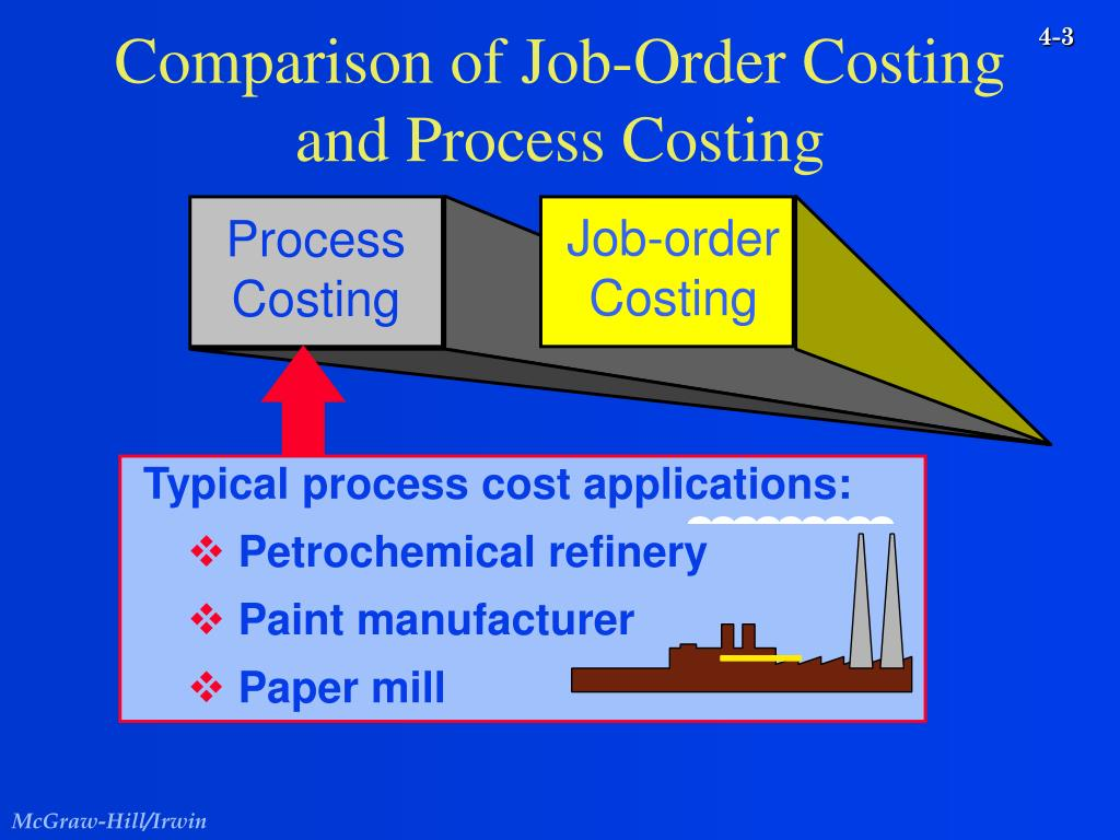 job order cost essay A job order costing system is used when a job or batch is significantly different from other jobs or batches cost accounting is usually fairly simple in these systems cost accounting is usually fairly simple in these systems.