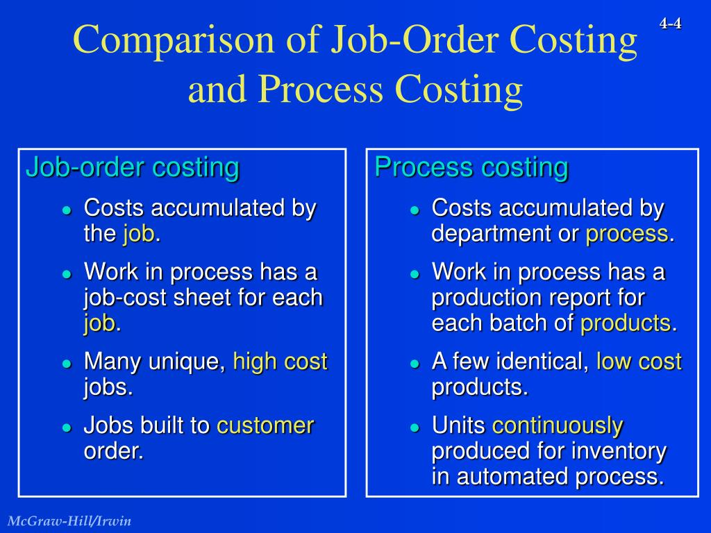 job order costing The fine manufacturing company uses job order costing system the company uses machine hours to apply overhead cost to jobs at the beginning of 2012, the company estimated that 150,000.