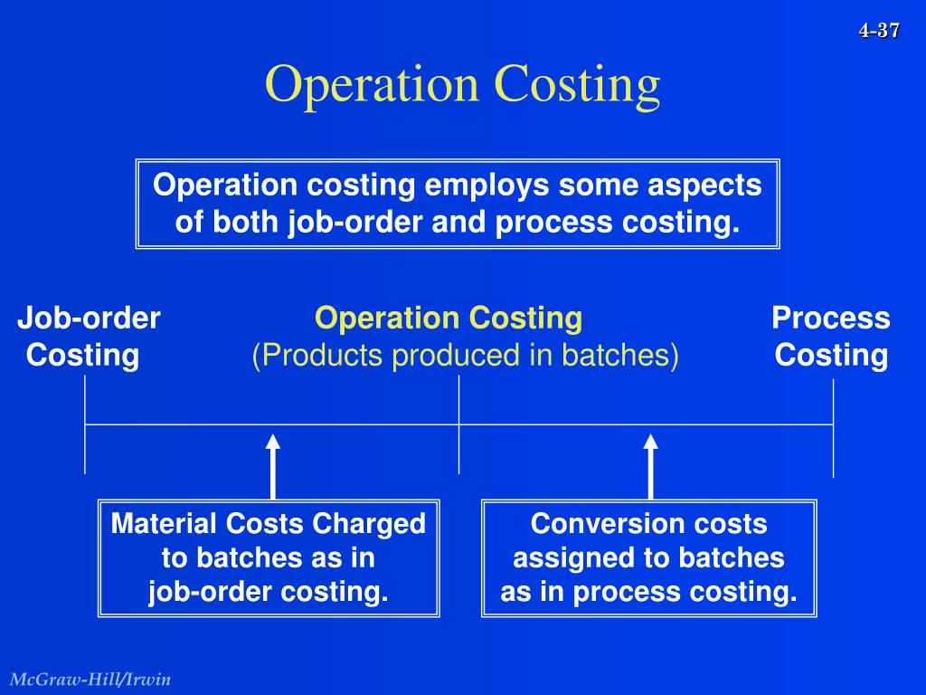 products costing system Job order and process costing systems - quiz essay  manufacturing overhead rate that is applied in a job-order costing system  products costing system.