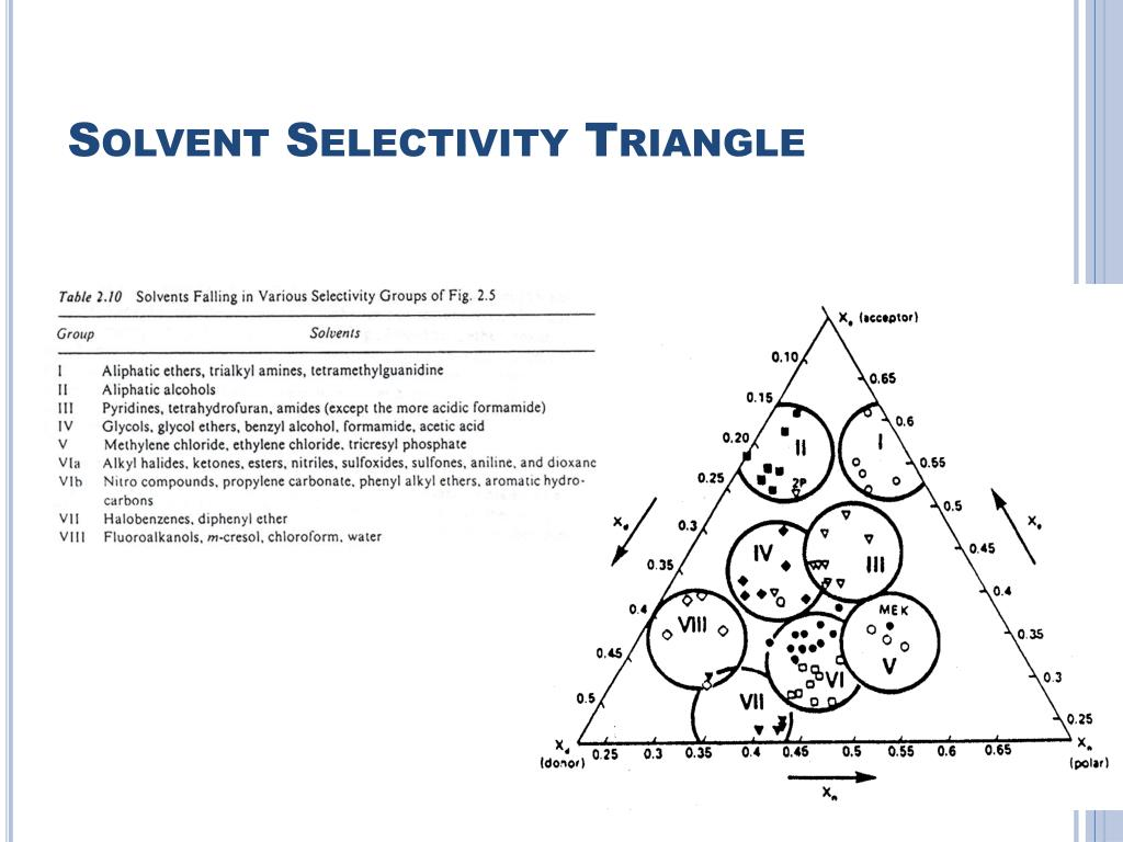 Solvent Selectivity Triangle
