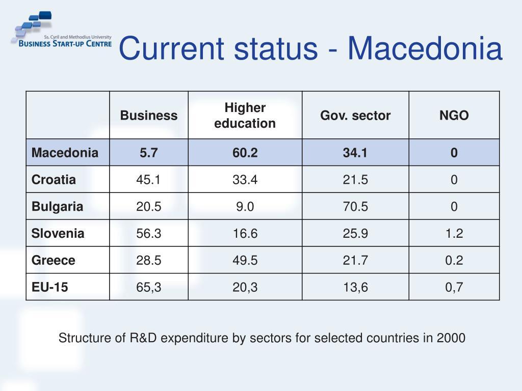 Current status - Macedonia