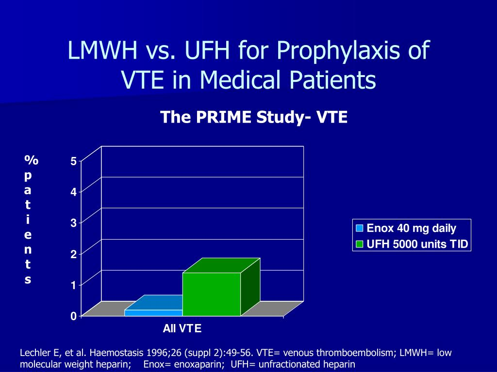 LMWH vs. UFH for Prophylaxis of VTE in Medical Patients