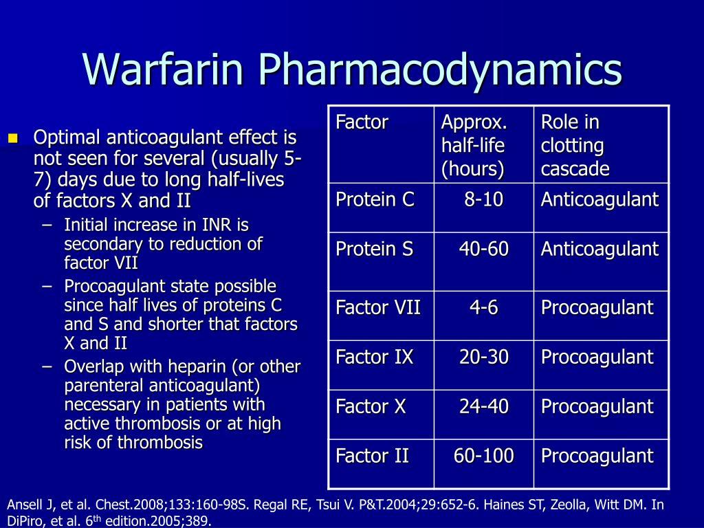 Warfarin Pharmacodynamics