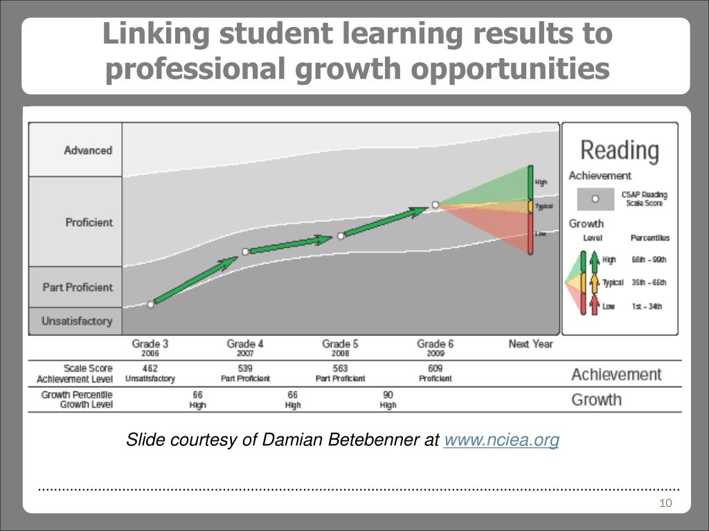 Linking student learning results to professional growth opportunities