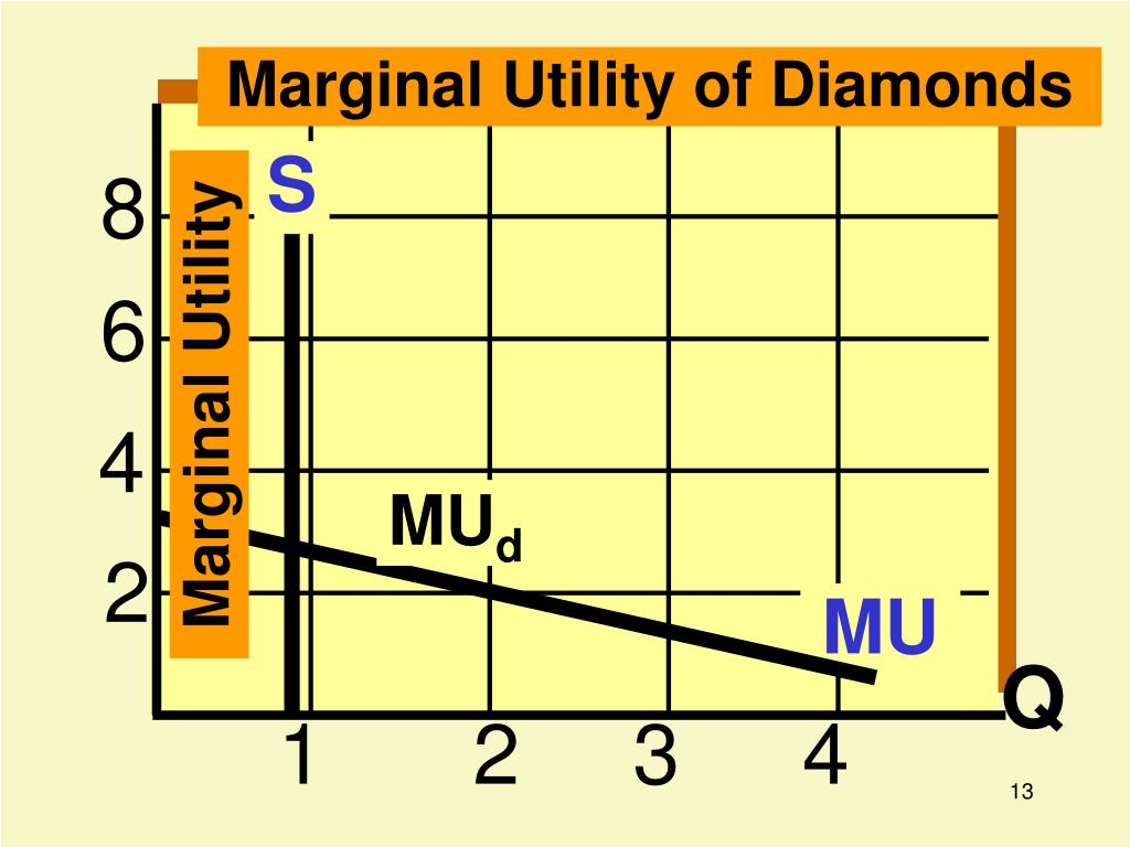 Marginal Utility of Diamonds